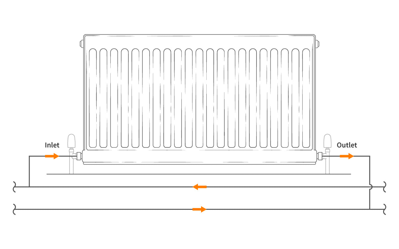 A diagram of a bottom inlet of a radiator