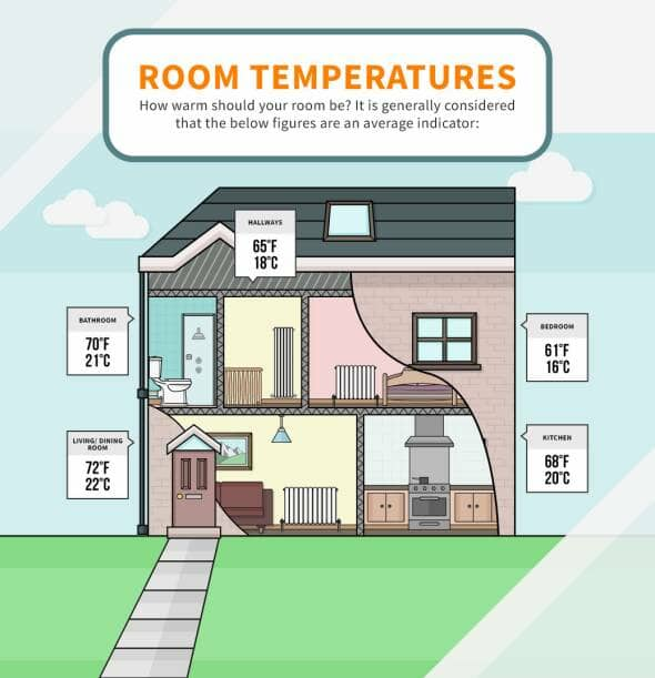 A cross section of a home and the suggested temperatures in each room
