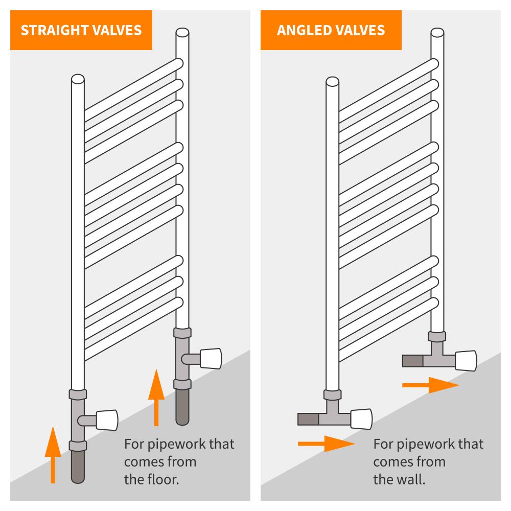 diagram explaining angled and straight radiator valves