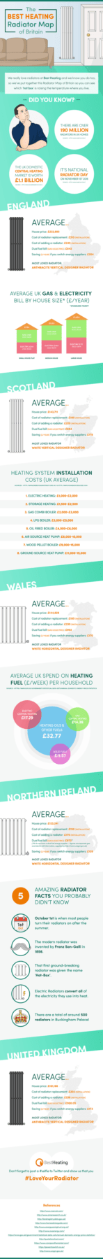 Infographic about radiators in the UK