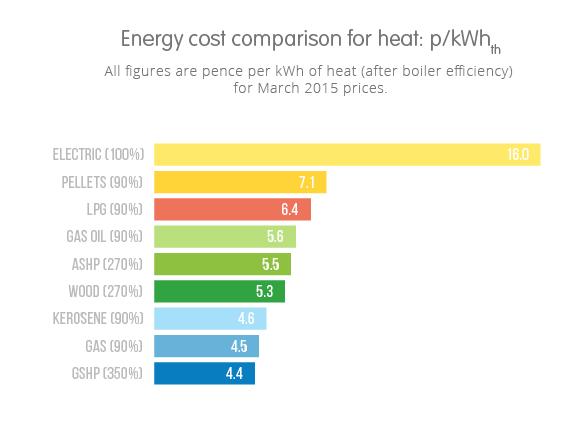 energy comparison chart