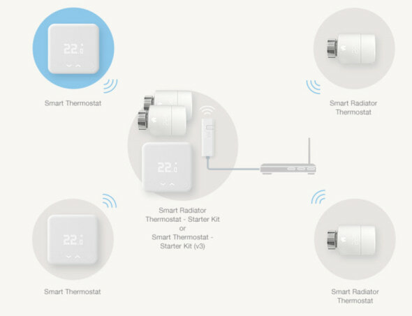 tado conections to internet bridge and thermostats