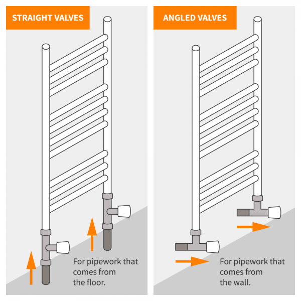 A diagram showing the difference between angled and straight radiator valves