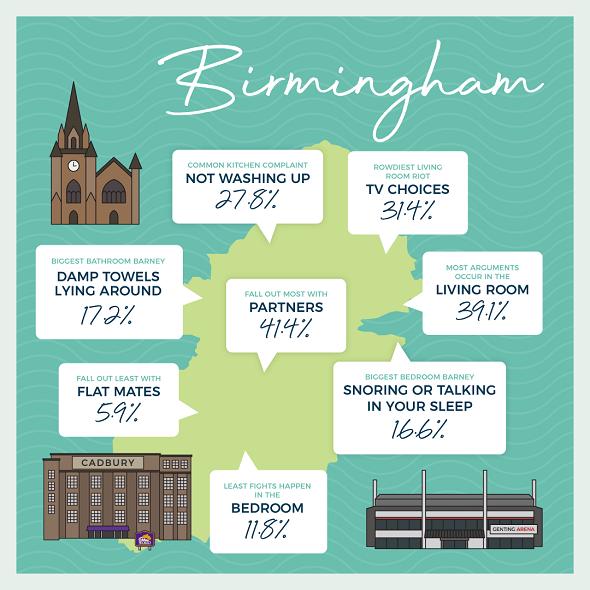 Birmingham city map of anger