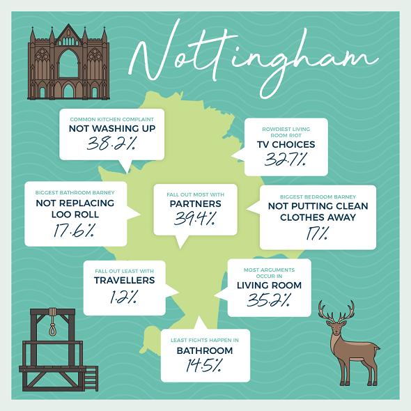 Nottingham city map of anger