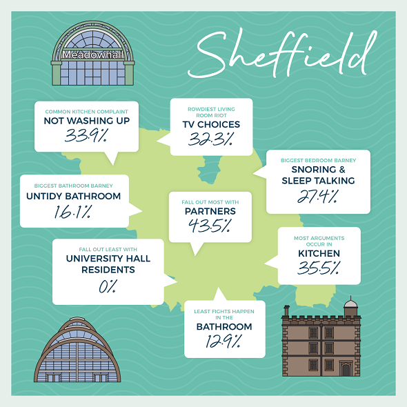 Sheffield city map of anger