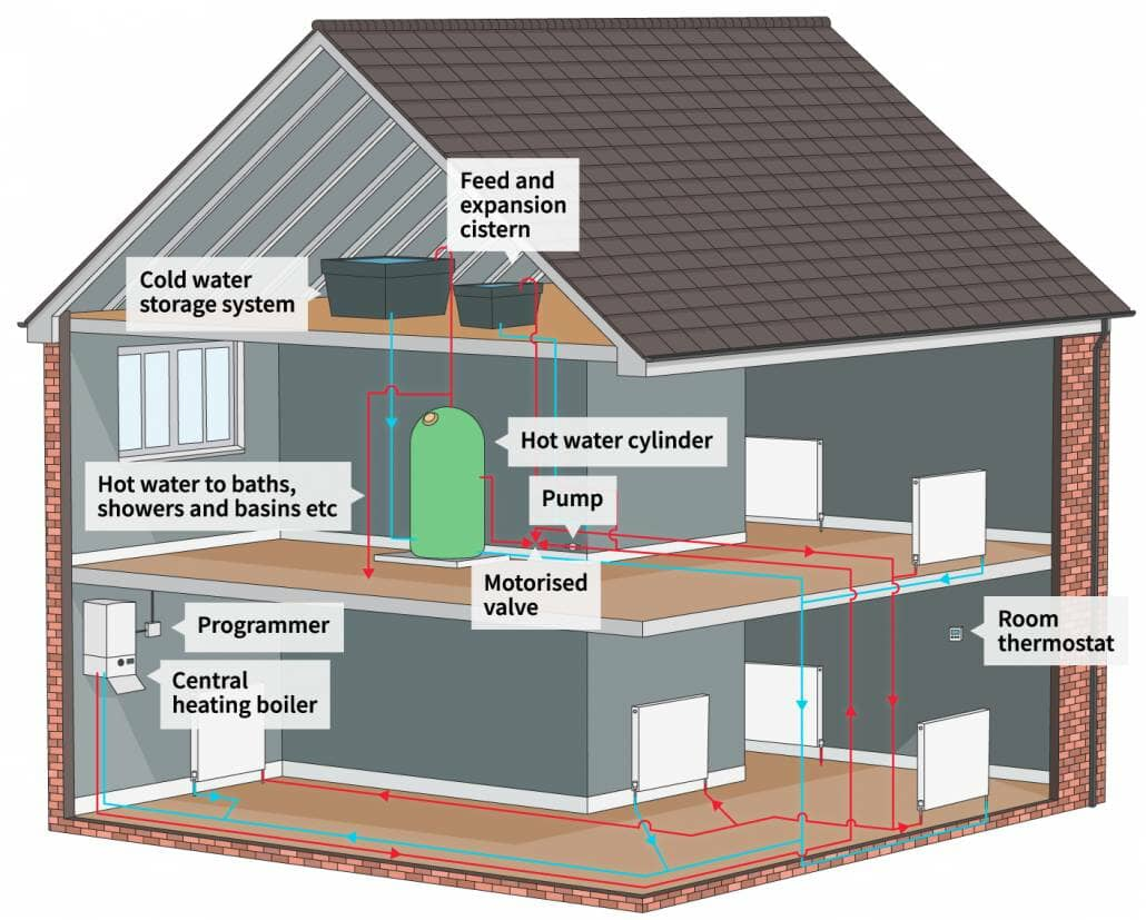 cross section of a house and its heating system