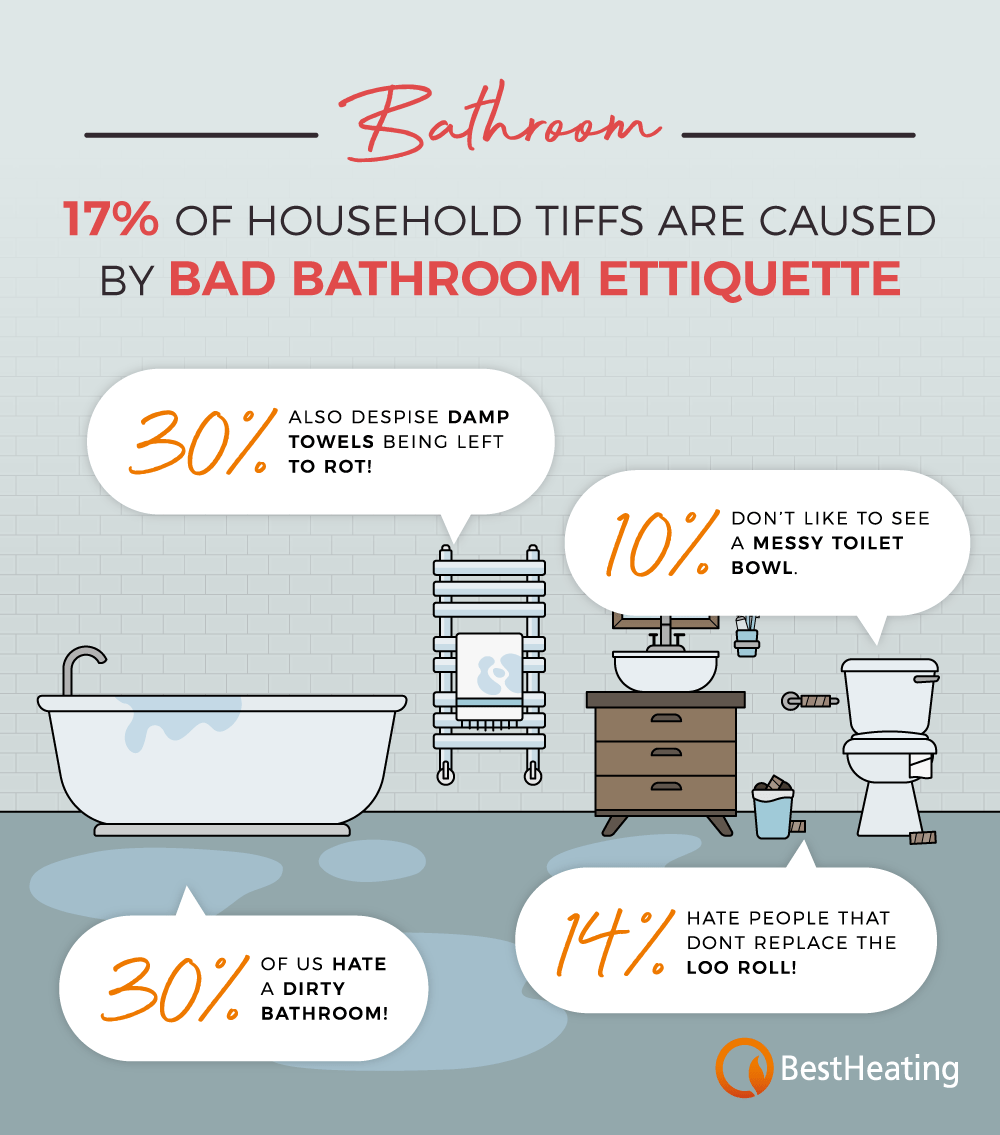 bathroom fallouts infographic
