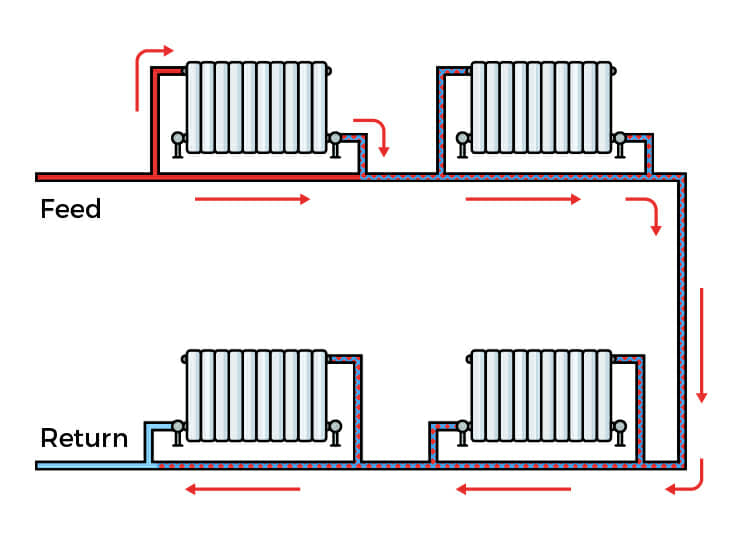 Single pipe loop system diagram